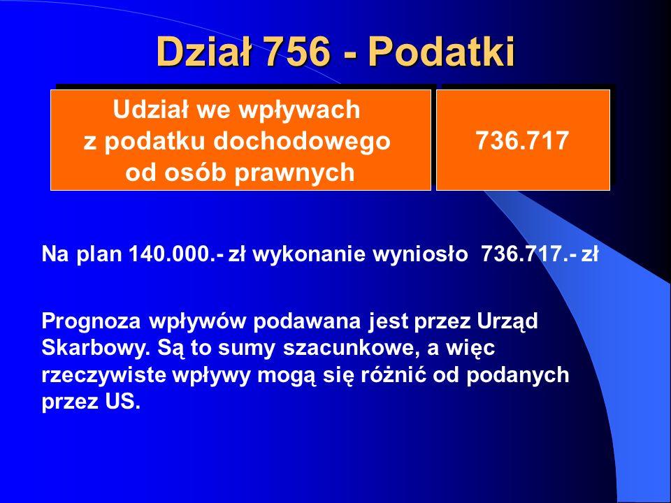 Dział 756 - Podatki Udział we wpływach z podatku dochodowego od osób prawnych Udział we wpływach z podatku dochodowego od osób prawnych 736.717 Na plan 140.000.- zł wykonanie wyniosło 736.717.- zł Prognoza wpływów podawana jest przez Urząd Skarbowy.