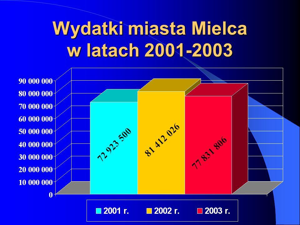 Wydatki miasta Mielca w latach 2001-2003