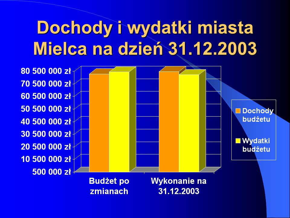 Poziom zobowiązań miasta Mielca na koniec 2003 roku na tle limitów ustawowych Limit ustawowy poziomu długu (60% plan dochodów) 48.227.273.- zł Wskaźnik poziomu długu dla miasta Mielca na koniec 2003 r.