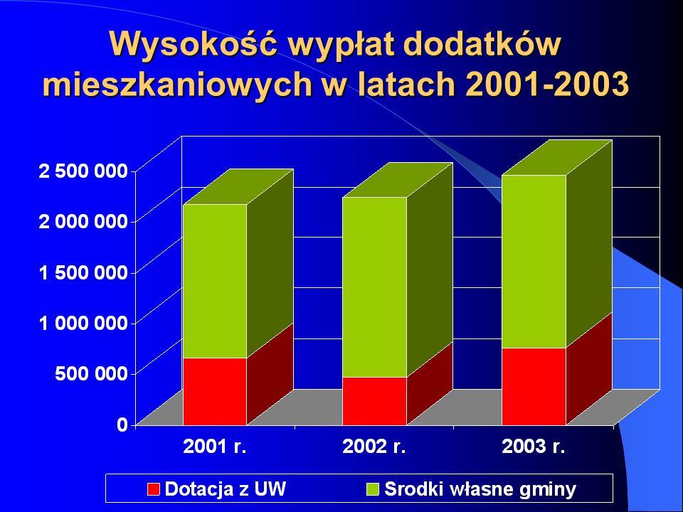 Wysokość wypłat dodatków mieszkaniowych w latach 2001-2003