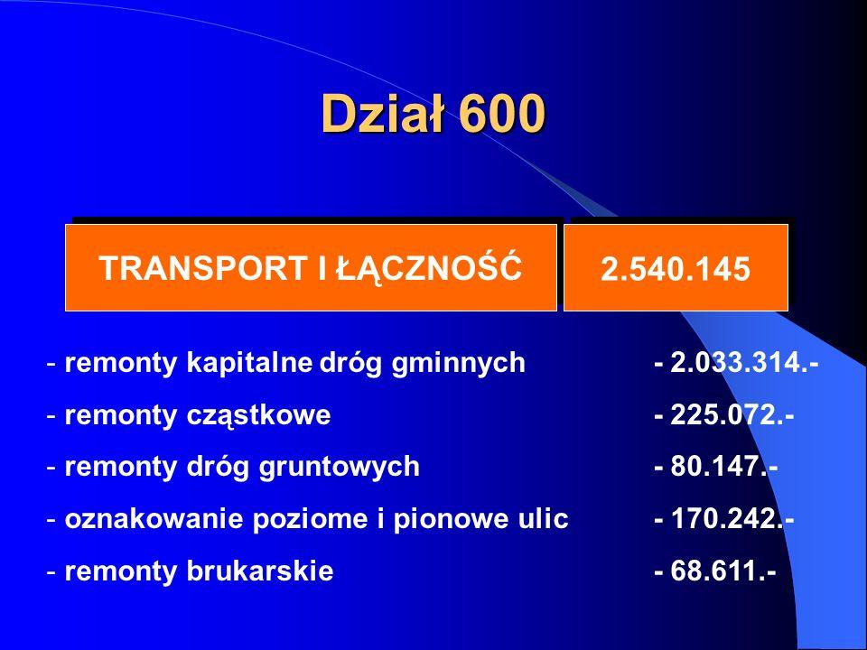 Dział 600 TRANSPORT I ŁĄCZNOŚĆ TRANSPORT I ŁĄCZNOŚĆ 2.540.145 - remonty kapitalne dróg gminnych - 2.033.314.- - remonty cząstkowe - 225.072.- - remonty dróg gruntowych - 80.147.- - oznakowanie poziome i pionowe ulic - 170.242.- - remonty brukarskie - 68.611.-