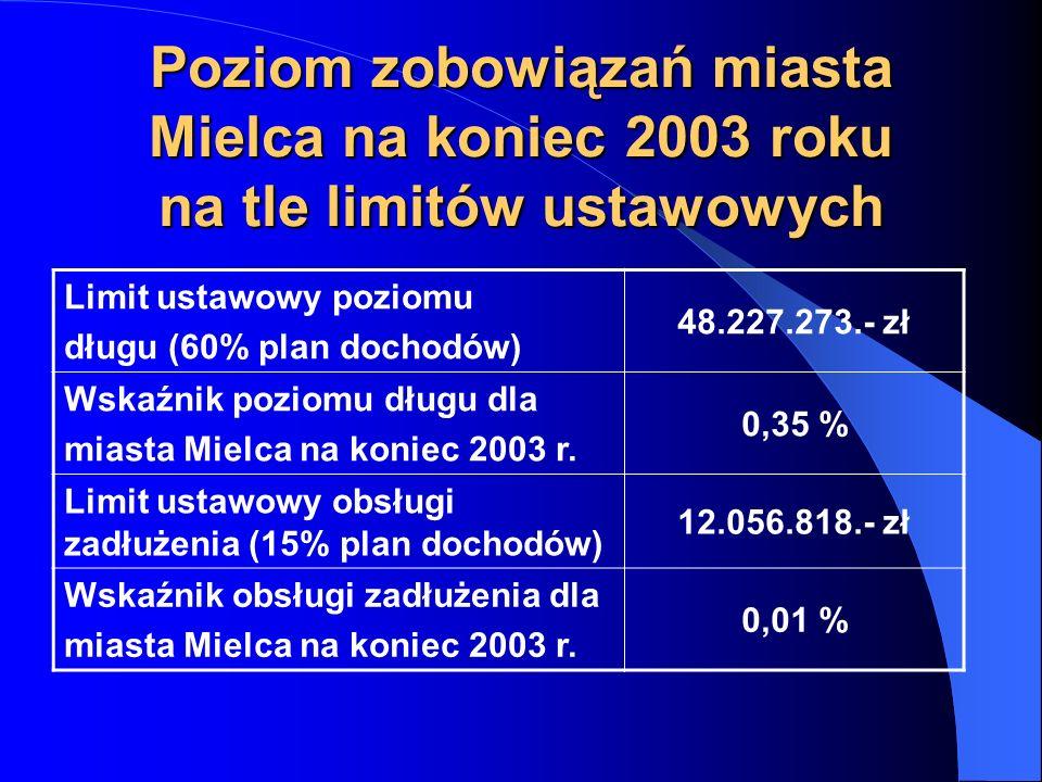 Realizacja dochodów ogółem miasta Mielca w latach 2002-2003 Wyszcze- gólnienie 20022003Dynamika % Dochody własne 31 657 48533 638 791106,26% Udziały w podatkach 12 548 52213 294 717105,95% Subwencje26 428 03126 950 191101,98% Dotacje6 944 5406 495 09093,53%