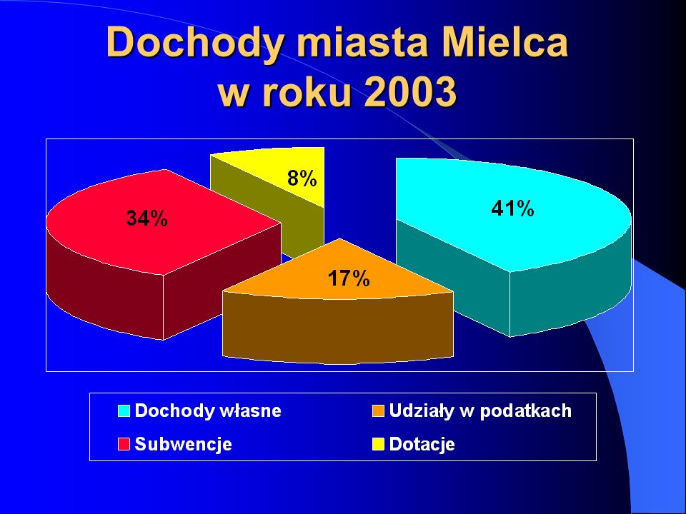 Wykonanie wydatków ogółem miasta w latach 2002 -2003 Wyszczególnienie2002 r.2003 r.Dynamika % Wydatki własne76 004 29573 171 66496,27 Wydatki zlecone5 407 7314 660 14286,18
