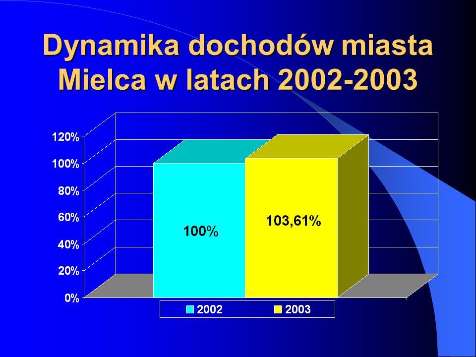 Dynamika dochodów miasta Mielca w latach 2002-2003