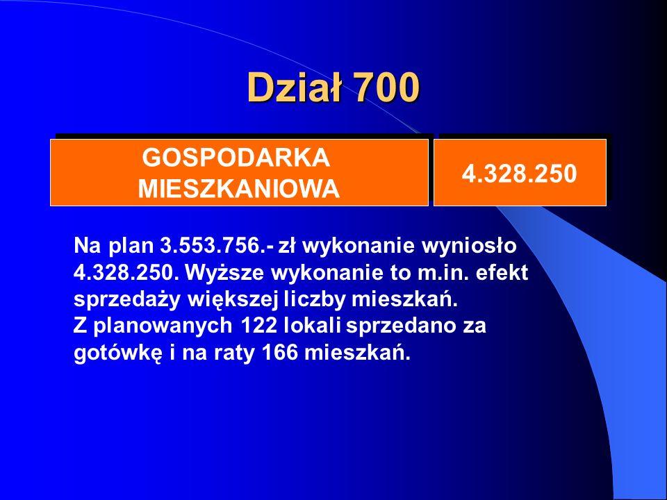 Dział 700 GOSPODARKA MIESZKANIOWA GOSPODARKA MIESZKANIOWA 4.328.250 Na plan 3.553.756.- zł wykonanie wyniosło 4.328.250.