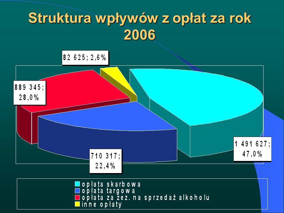 Struktura wpływów z opłat za rok 2006