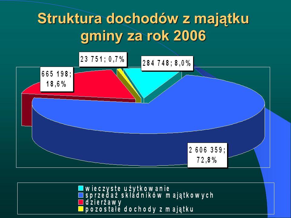 Struktura dochodów z majątku gminy za rok 2006
