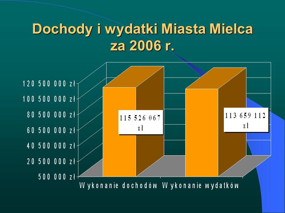Dochody i wydatki Miasta Mielca za 2006 r.