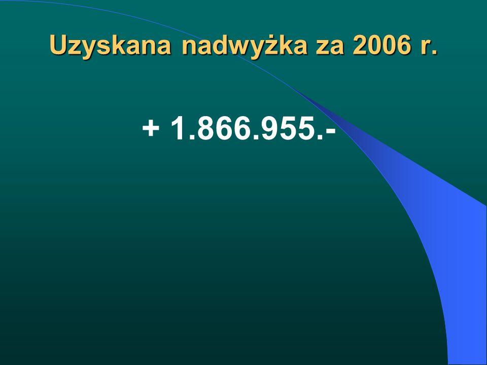 Uzyskana nadwyżka za 2006 r. + 1.866.955.-