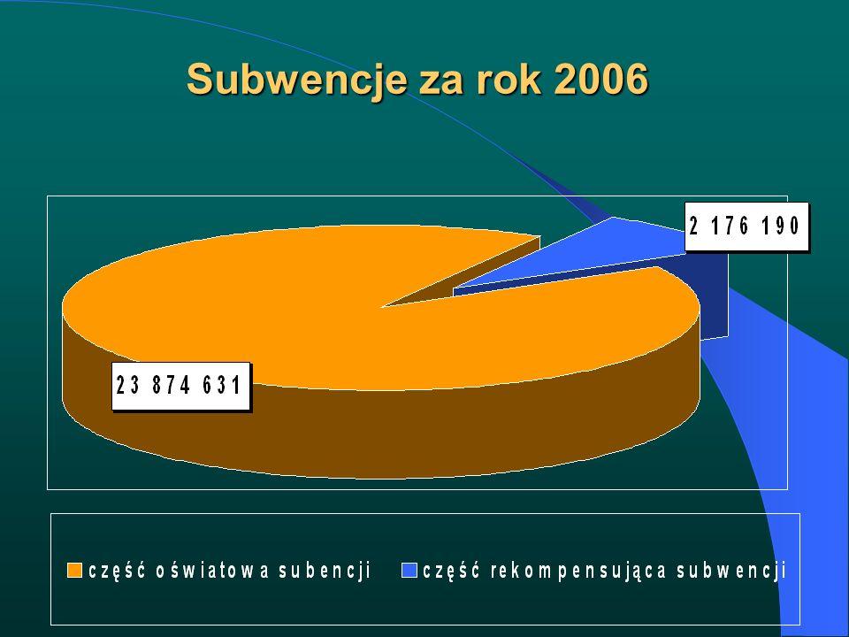 Subwencje za rok 2006