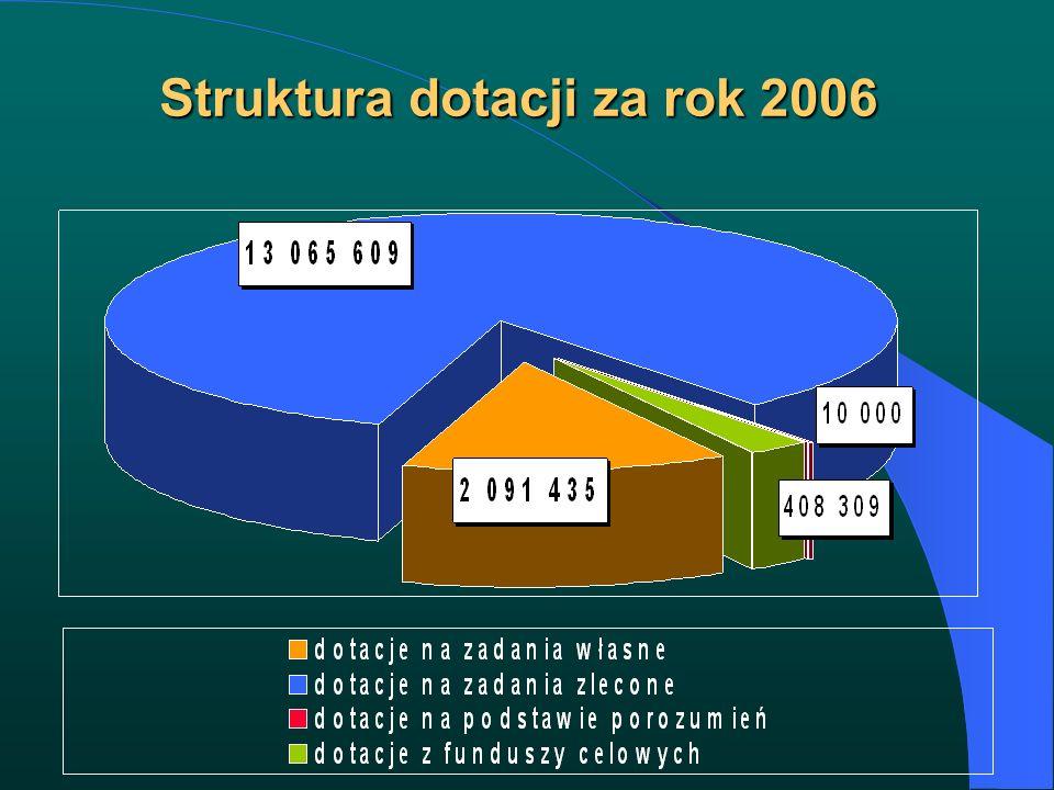 Struktura dotacji za rok 2006