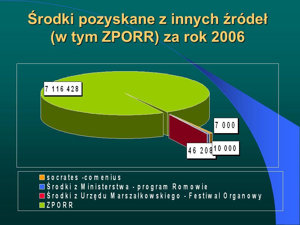 Środki pozyskane z innych źródeł (w tym ZPORR) za rok 2006