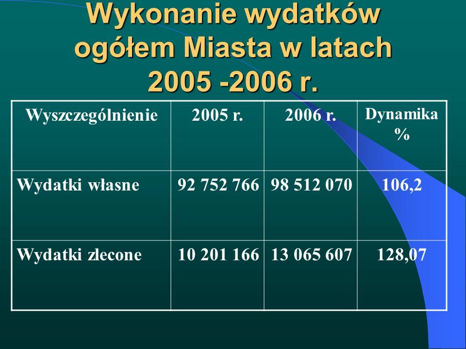Wykonanie wydatków ogółem Miasta w latach 2005 -2006 r. Wyszczególnienie2005 r.2006 r. Dynamika % Wydatki własne92 752 76698 512 070106,2 Wydatki zlec