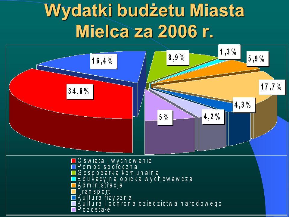 Wydatki budżetu Miasta Mielca za 2006 r.