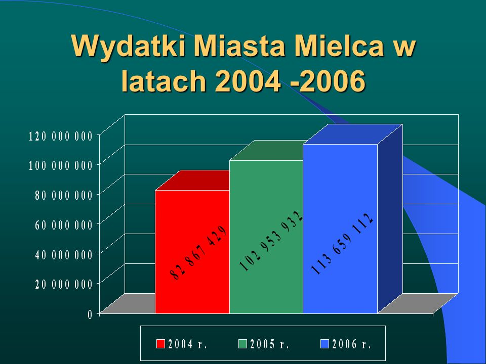 Wydatki Miasta Mielca w latach 2004 -2006