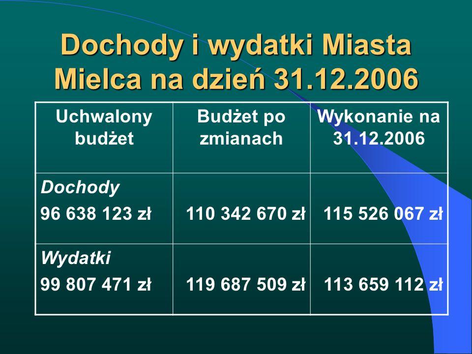 Dochody i wydatki Miasta Mielca na dzień 31.12.2006 Uchwalony budżet Budżet po zmianach Wykonanie na 31.12.2006 Dochody 96 638 123 zł110 342 670 zł115