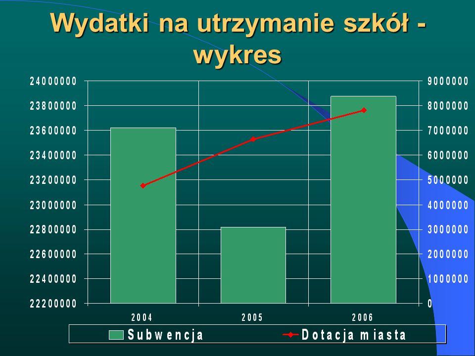 Wydatki na utrzymanie szkół - wykres