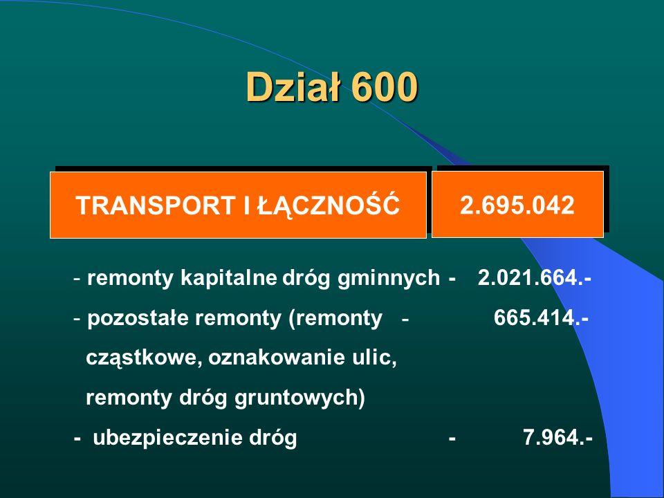 Dział 600 TRANSPORT I ŁĄCZNOŚĆ TRANSPORT I ŁĄCZNOŚĆ 2.695.042 - remonty kapitalne dróg gminnych - 2.021.664.- - pozostałe remonty (remonty - 665.414.-