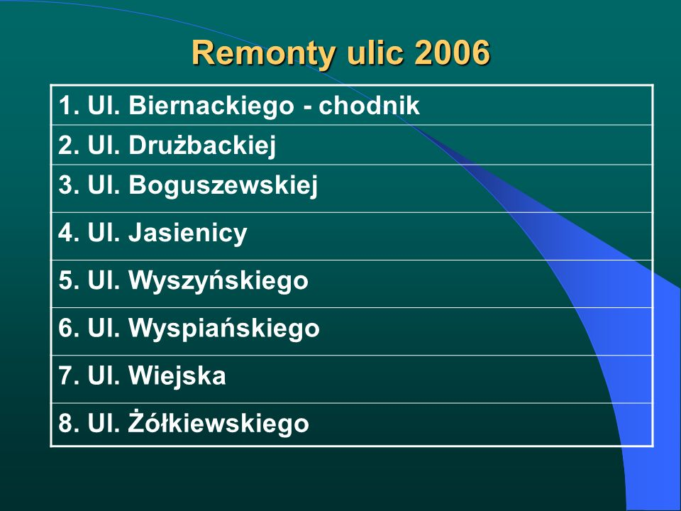 Remonty ulic 2006 1. Ul. Biernackiego - chodnik 2. Ul. Drużbackiej 3. Ul. Boguszewskiej 4. Ul. Jasienicy 5. Ul. Wyszyńskiego 6. Ul. Wyspiańskiego 7. U