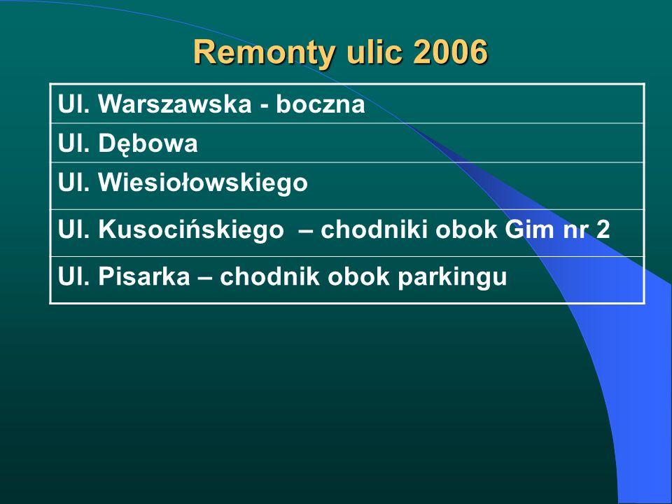 Remonty ulic 2006 Remonty ulic 2006 Ul. Warszawska - boczna Ul. Dębowa Ul. Wiesiołowskiego Ul. Kusocińskiego – chodniki obok Gim nr 2 Ul. Pisarka – ch