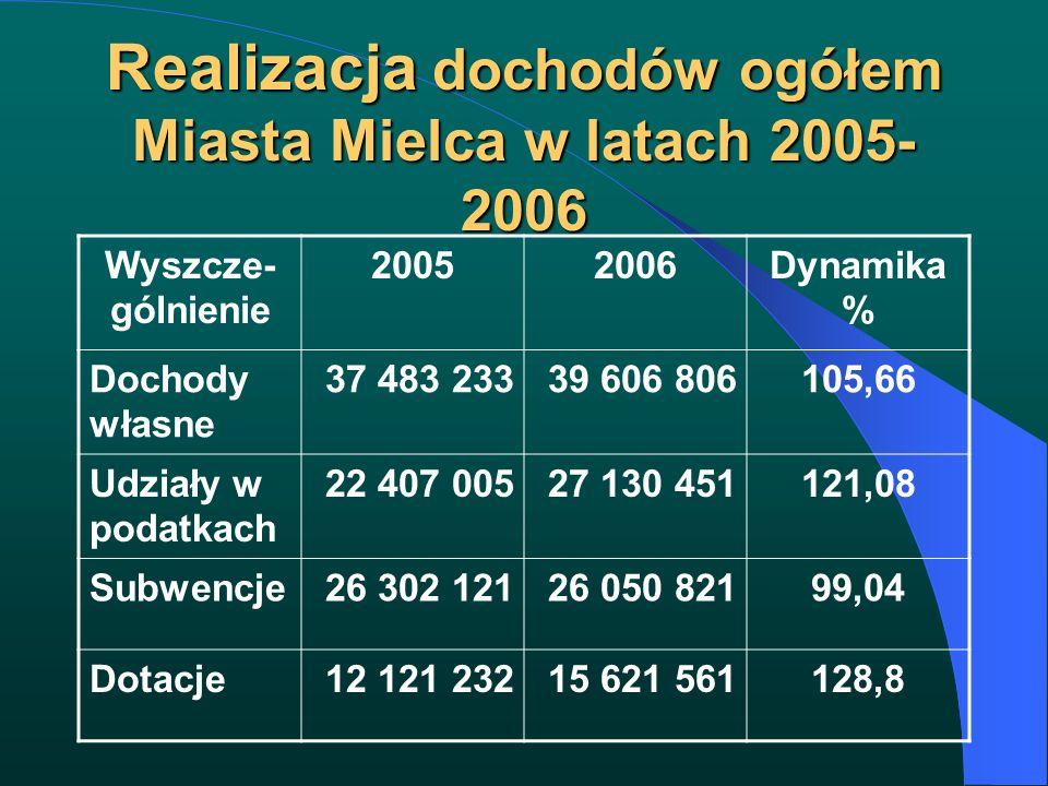 Realizacja dochodów ogółem Miasta Mielca w latach 2005- 2006 Wyszcze- gólnienie 20052006Dynamika % Dochody własne 37 483 23339 606 806105,66 Udziały w