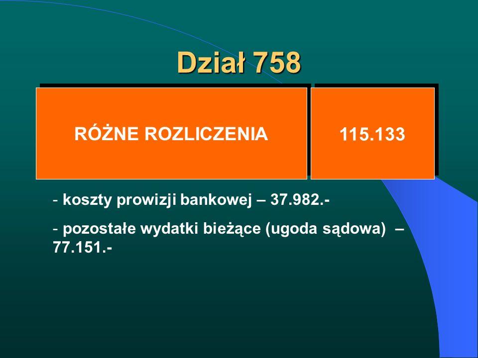Dział 758 RÓŻNE ROZLICZENIA 115.133 - koszty prowizji bankowej – 37.982.- - pozostałe wydatki bieżące (ugoda sądowa) – 77.151.-