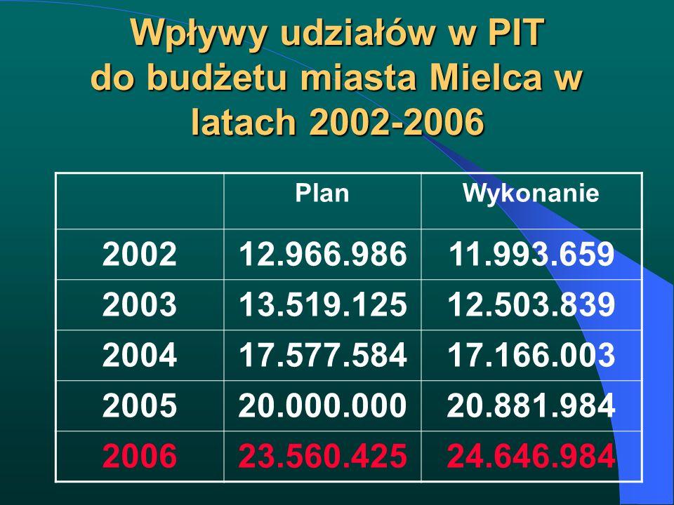 Wpływy udziałów w PIT do budżetu miasta Mielca w latach 2002-2006 PlanWykonanie 200212.966.98611.993.659 200313.519.12512.503.839 200417.577.58417.166