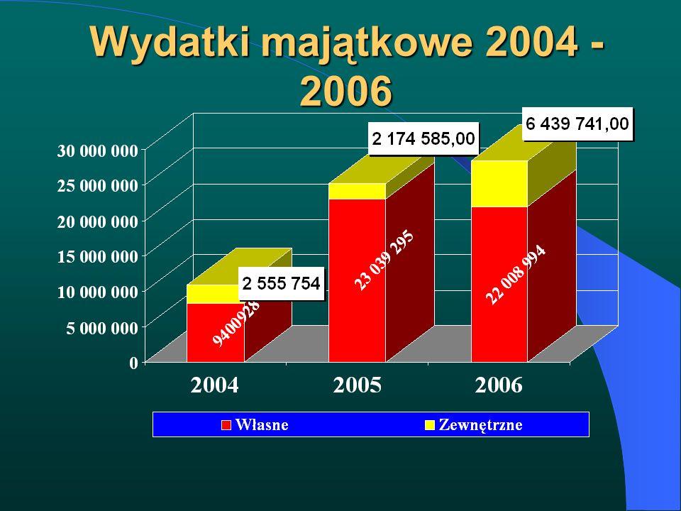 Wydatki majątkowe 2004 - 2006