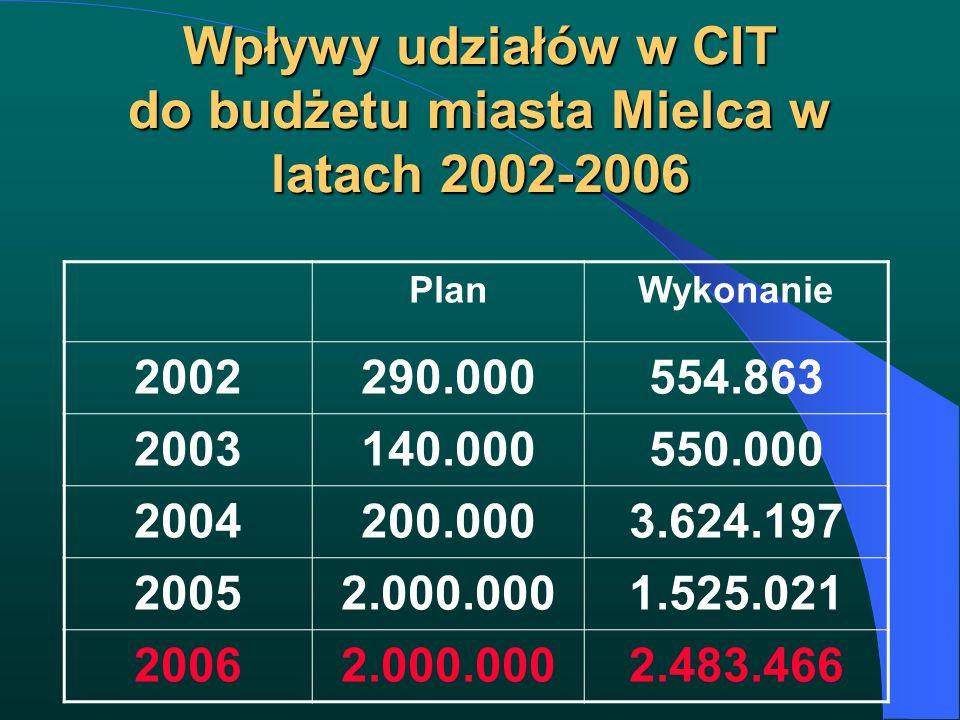 Wpływy udziałów w CIT do budżetu miasta Mielca w latach 2002-2006 PlanWykonanie 2002290.000554.863 2003140.000550.000 2004200.0003.624.197 20052.000.0