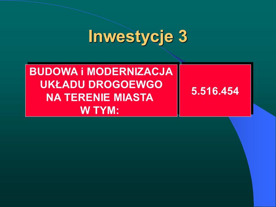 Inwestycje 3 BUDOWA i MODERNIZACJA UKŁADU DROGOEWGO NA TERENIE MIASTA W TYM: BUDOWA i MODERNIZACJA UKŁADU DROGOEWGO NA TERENIE MIASTA W TYM: 5.516.454