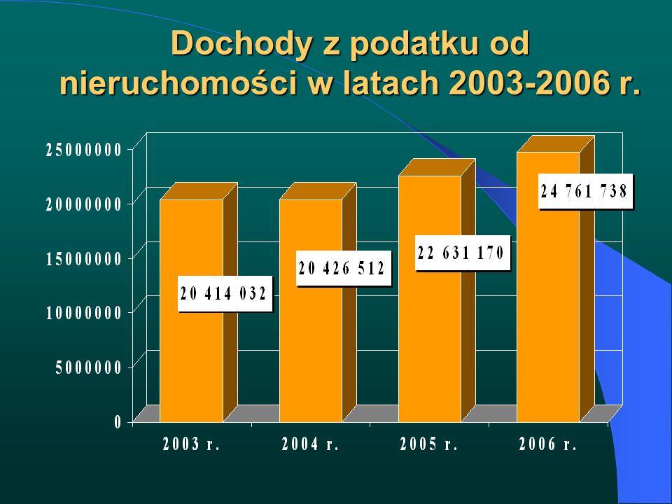 Dochody z podatku od nieruchomości w latach 2003-2006 r.