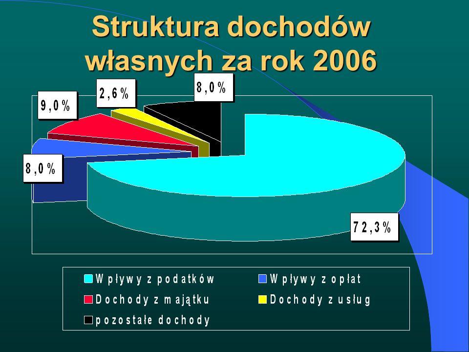 Struktura dochodów własnych za rok 2006