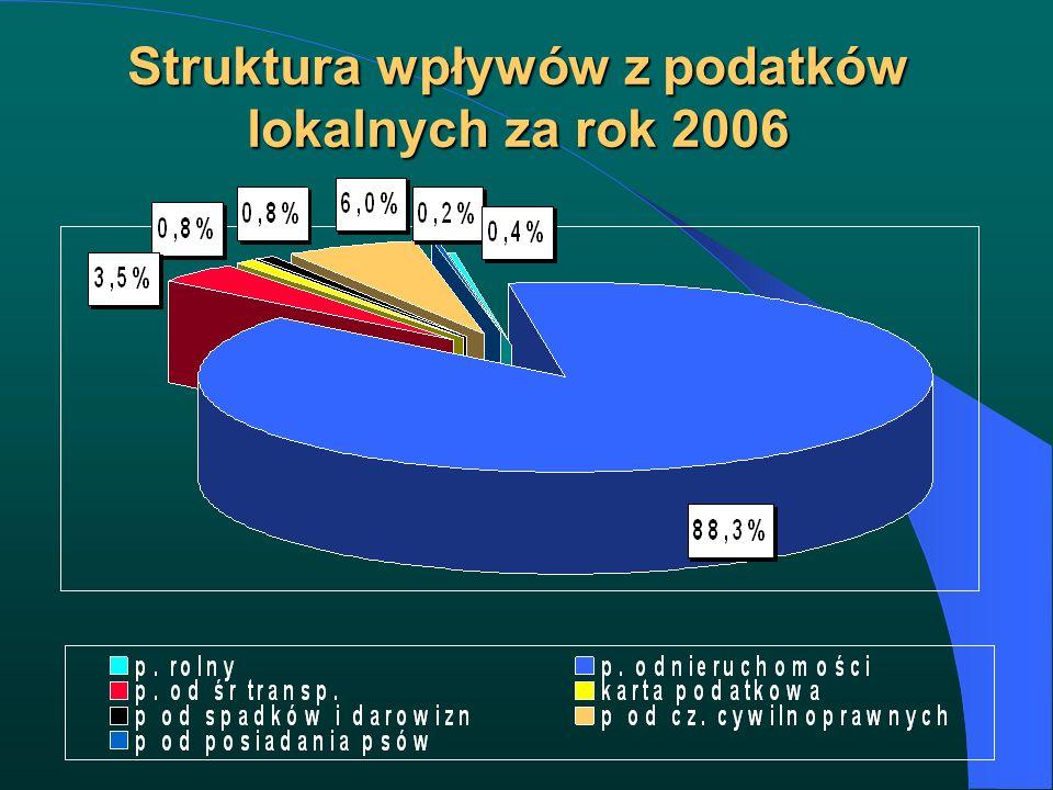Struktura wpływów z podatków lokalnych za rok 2006