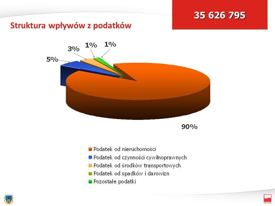 Struktura wpływów z podatków 35 626 795