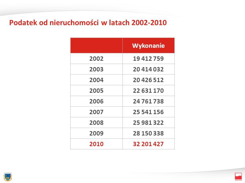 Podatek od nieruchomości w latach 2002-2010 Wykonanie 200219 412 759 200320 414 032 200420 426 512 200522 631 170 200624 761 738 200725 541 156 200825