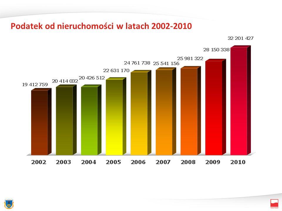 Podatek od nieruchomości w latach 2002-2010