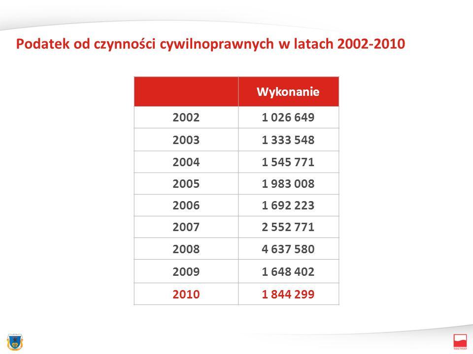 Podatek od czynności cywilnoprawnych w latach 2002-2010 Wykonanie 20021 026 649 20031 333 548 20041 545 771 20051 983 008 20061 692 223 20072 552 771