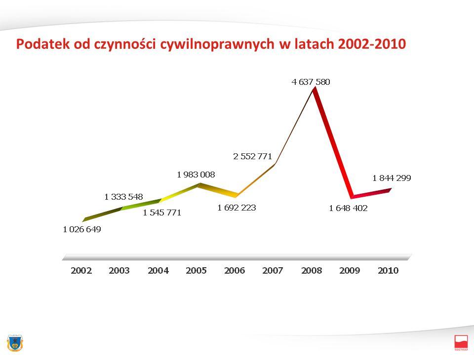 Podatek od czynności cywilnoprawnych w latach 2002-2010