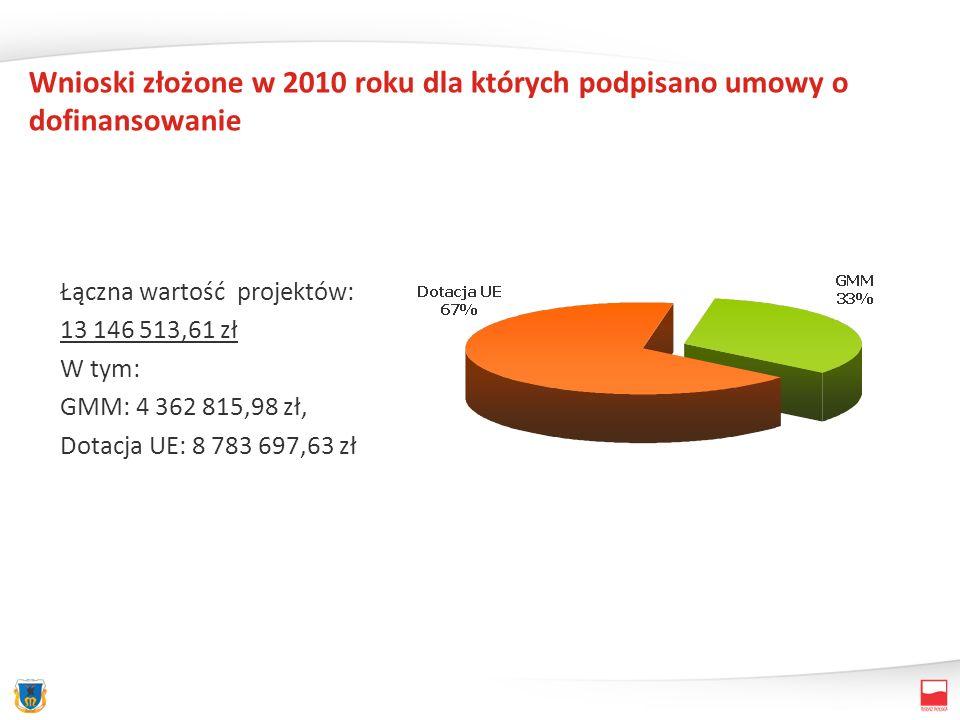 Wnioski złożone w 2010 roku dla których podpisano umowy o dofinansowanie Łączna wartość projektów: 13 146 513,61 zł W tym: GMM: 4 362 815,98 zł, Dotac