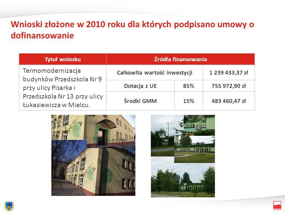 Wnioski złożone w 2010 roku dla których podpisano umowy o dofinansowanie Tytuł wnioskuŹródła finansowania Termomodernizacja budynków Przedszkola Nr 9 przy ulicy Pisarka i Przedszkola Nr 13 przy ulicy Łukasiewicza w Mielcu.