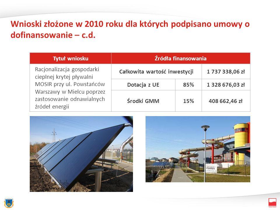 Wnioski złożone w 2010 roku dla których podpisano umowy o dofinansowanie – c.d. Tytuł wnioskuŹródła finansowania Racjonalizacja gospodarki cieplnej kr