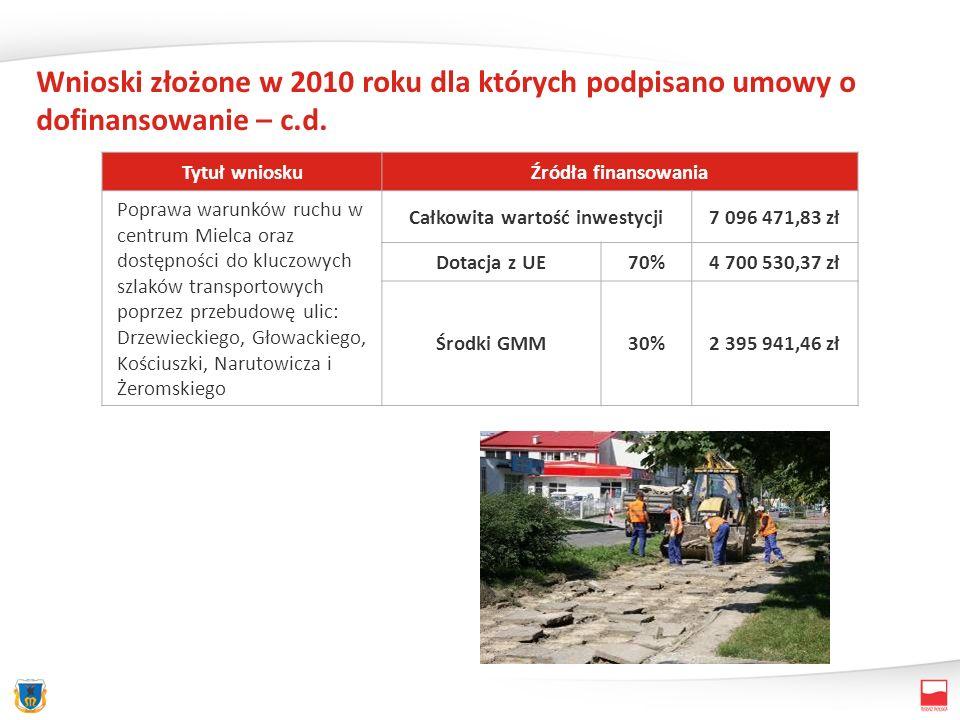 Wnioski złożone w 2010 roku dla których podpisano umowy o dofinansowanie – c.d. Tytuł wnioskuŹródła finansowania Poprawa warunków ruchu w centrum Miel