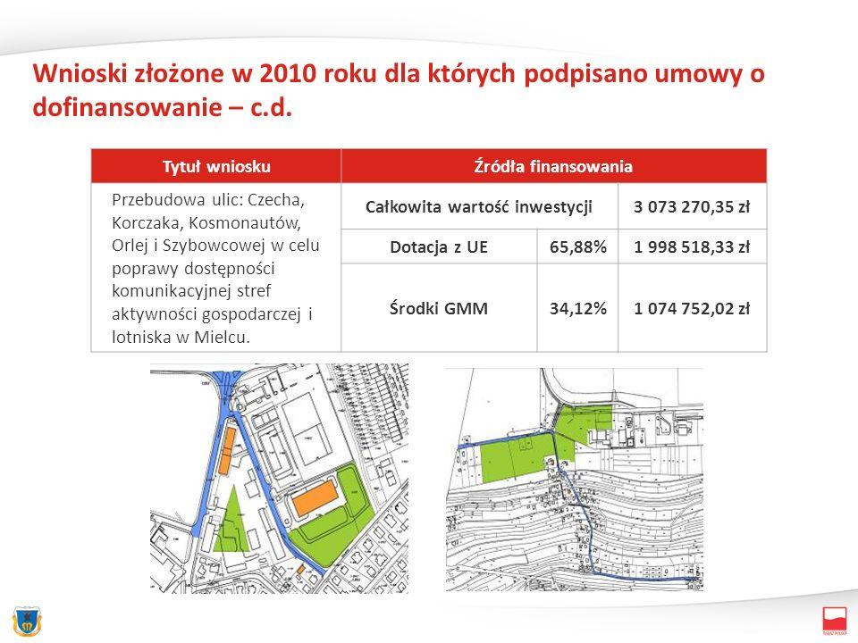 Wnioski złożone w 2010 roku dla których podpisano umowy o dofinansowanie – c.d. Tytuł wnioskuŹródła finansowania Przebudowa ulic: Czecha, Korczaka, Ko