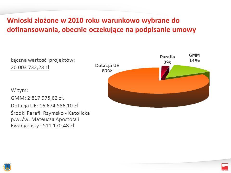 Wnioski złożone w 2010 roku warunkowo wybrane do dofinansowania, obecnie oczekujące na podpisanie umowy Łączna wartość projektów: 20 003 732,23 zł W t
