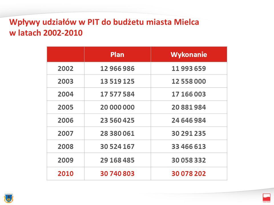 Wpływy udziałów w PIT do budżetu miasta Mielca w latach 2002-2010 PlanWykonanie 200212 966 98611 993 659 200313 519 12512 558 000 200417 577 58417 166