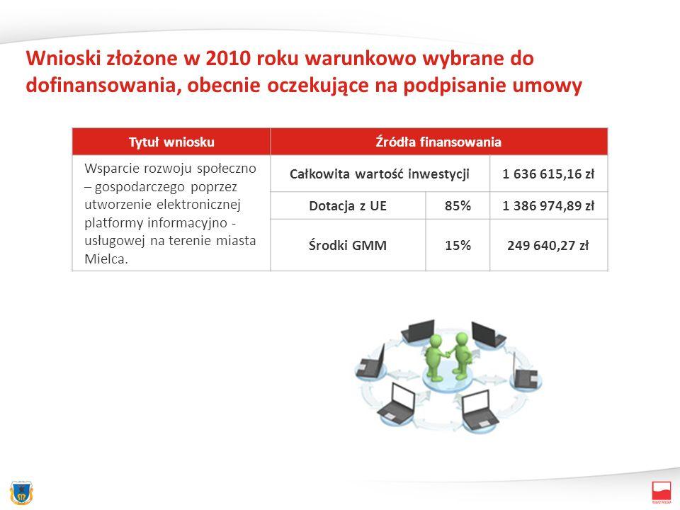 Wnioski złożone w 2010 roku warunkowo wybrane do dofinansowania, obecnie oczekujące na podpisanie umowy Tytuł wnioskuŹródła finansowania Wsparcie rozw