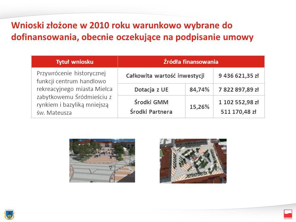 Wnioski złożone w 2010 roku warunkowo wybrane do dofinansowania, obecnie oczekujące na podpisanie umowy Tytuł wnioskuŹródła finansowania Przywrócenie historycznej funkcji centrum handlowo rekreacyjnego miasta Mielca zabytkowemu Śródmieściu z rynkiem i bazyliką mniejszą św.