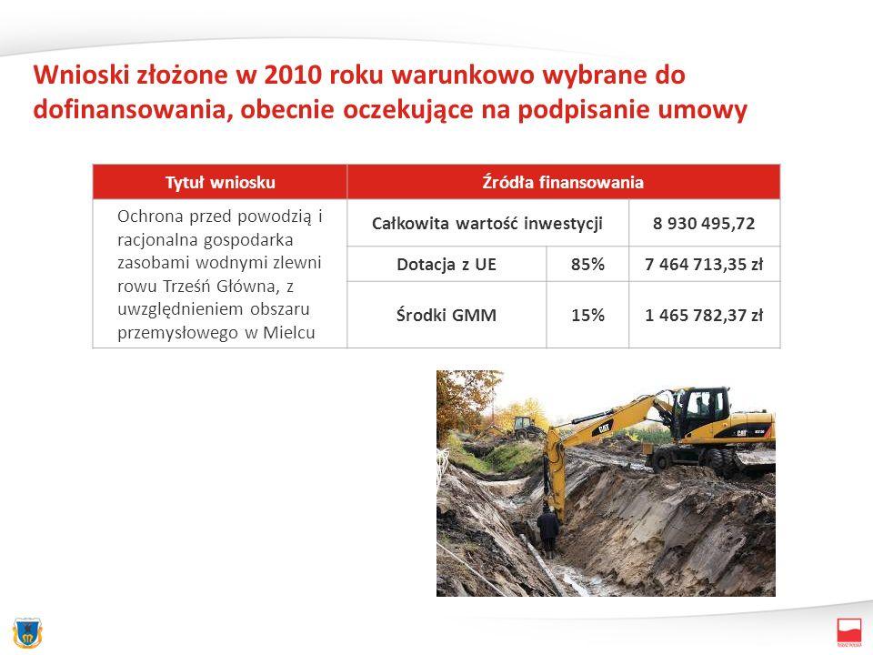 Wnioski złożone w 2010 roku warunkowo wybrane do dofinansowania, obecnie oczekujące na podpisanie umowy Tytuł wnioskuŹródła finansowania Ochrona przed powodzią i racjonalna gospodarka zasobami wodnymi zlewni rowu Trześń Główna, z uwzględnieniem obszaru przemysłowego w Mielcu Całkowita wartość inwestycji8 930 495,72 Dotacja z UE85%7 464 713,35 zł Środki GMM15%1 465 782,37 zł