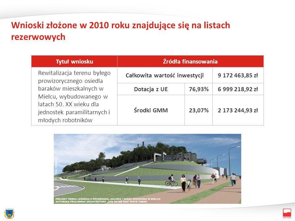 Wnioski złożone w 2010 roku znajdujące się na listach rezerwowych Tytuł wnioskuŹródła finansowania Rewitalizacja terenu byłego prowizorycznego osiedla baraków mieszkalnych w Mielcu, wybudowanego w latach 50.