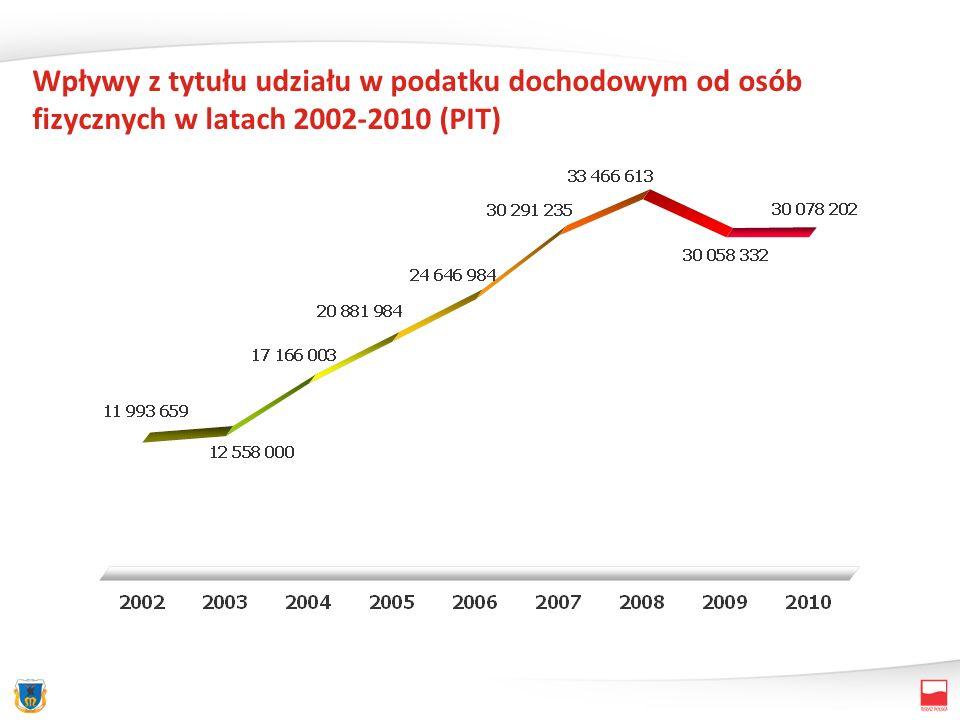 Wpływy z tytułu udziału w podatku dochodowym od osób fizycznych w latach 2002-2010 (PIT)